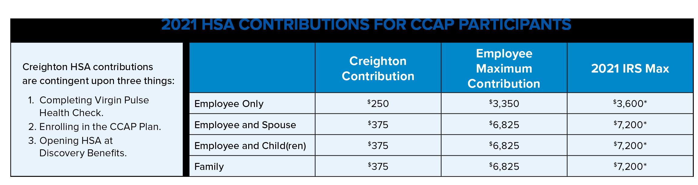 2021-HSA-Contributions-FINAL