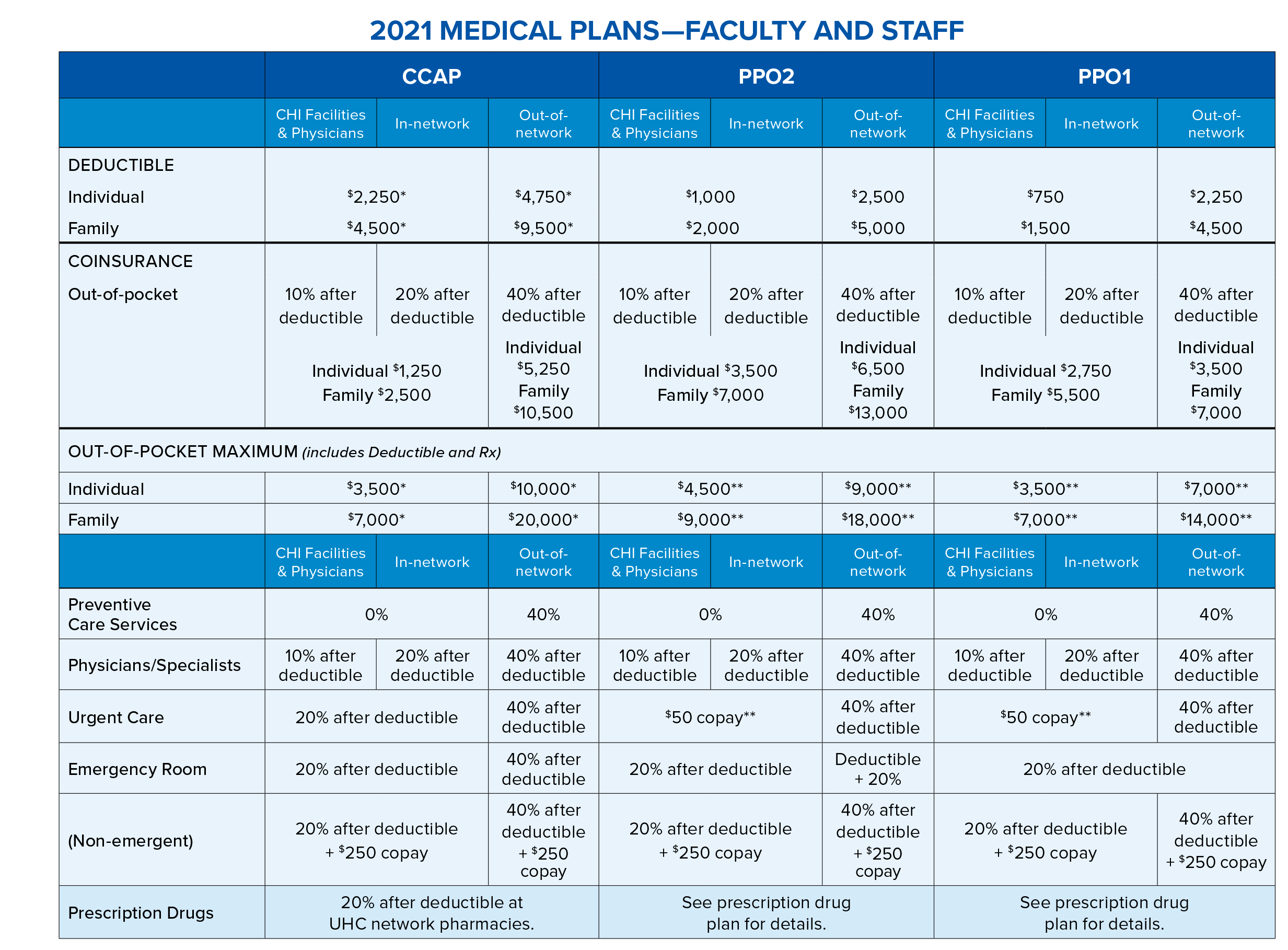 2021 medical plans - faculty and staff