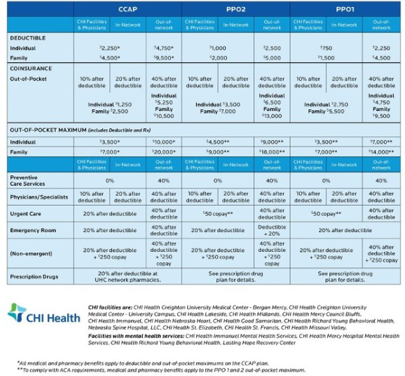 screenshot of UnitedHealthcare medical plans available